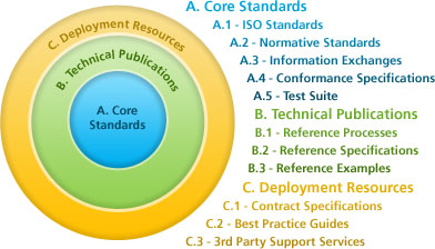 Graphic of NBIMS scope showing three concentric circles: the innermost circle is A. Core Standards and includes ISA Standards, Normative Standards, Information Exchanges, Conformance Specifications and Test Suite; the next circle is B. Technical Publications and includes Reference Processes, Reference Specifications and Reference Examples; the last circle is C. Deployment Resouces and includes Contract Specifications, Best Practices Guides and 3rd Party Support Services.